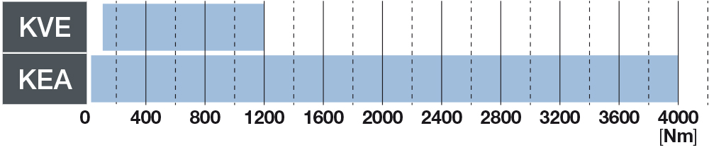 Bondioli & Pavesi - Elastische kupplungssysteme