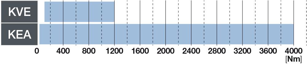 Bondioli & Pavesi - Sistemas de acoplamiento elástico
